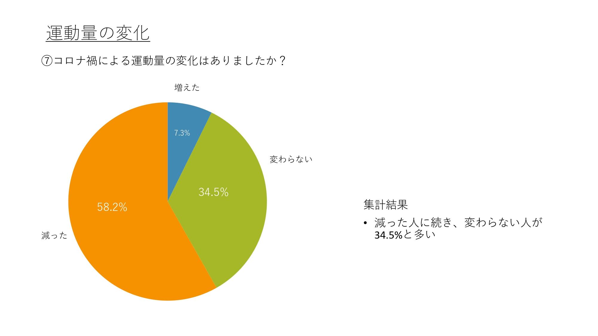 (完成)アンケート結果_運動量の変化page-0009.jpg