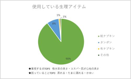 グラフ_アイテム.png