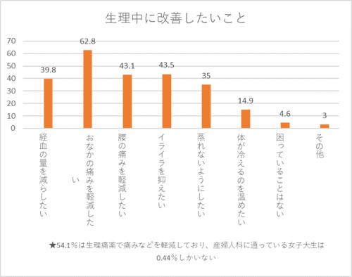 グラフ_改善.png